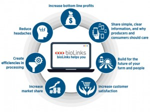 bioLinks information management